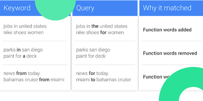 Google Ads exakt passend nahe Varianten