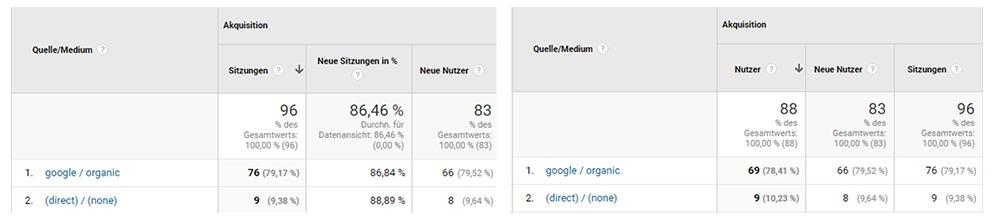 Google Analytics nutzerzentrierte Berichte
