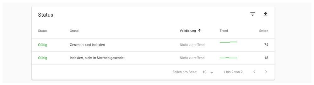 Google Search Console Status der Indexabdeckung