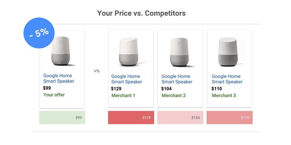 AdWords Google Shopping Preisvergleich