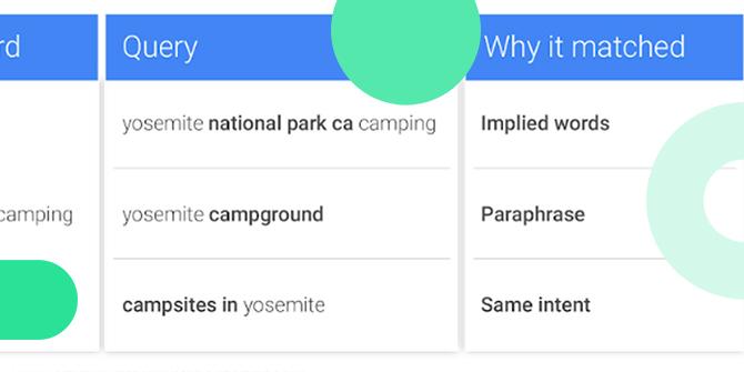 Google Ads exakt passend Suchabsicht