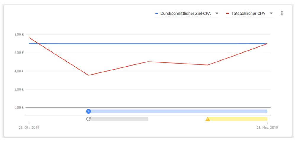 Google Ads Gebotsstrategie Ziel CPA