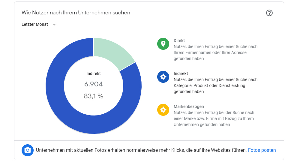 Google My Business Statistiken